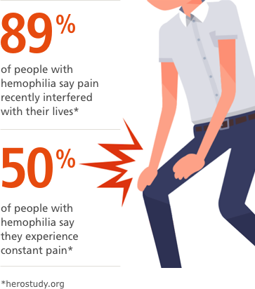 Changing Hemophilia illustration depicting a man with knee pain